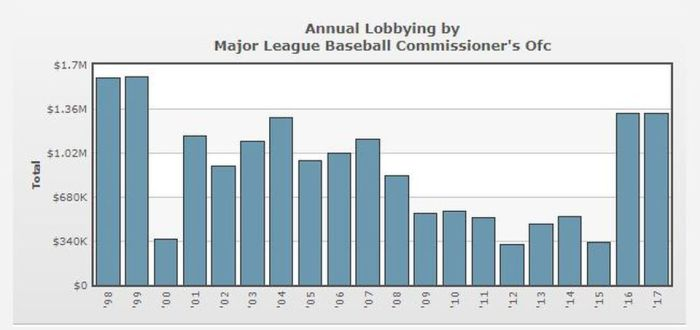 https_blogs-images.forbes.commaurybrownfiles201803MLB-Lobbying